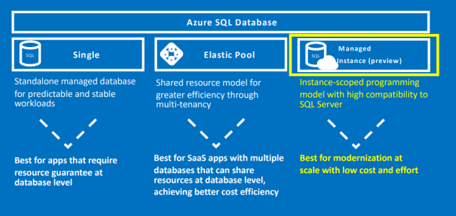 differences between azure databases