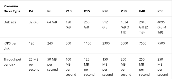 disk sizing and throughput